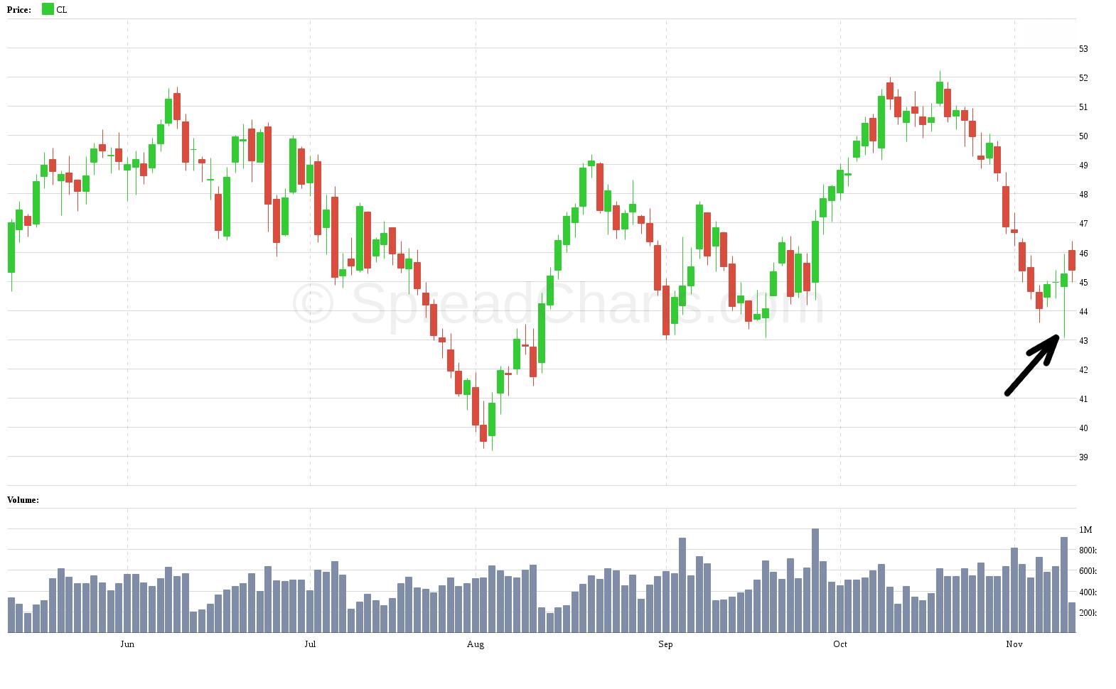 Cena ropy - voľby USA