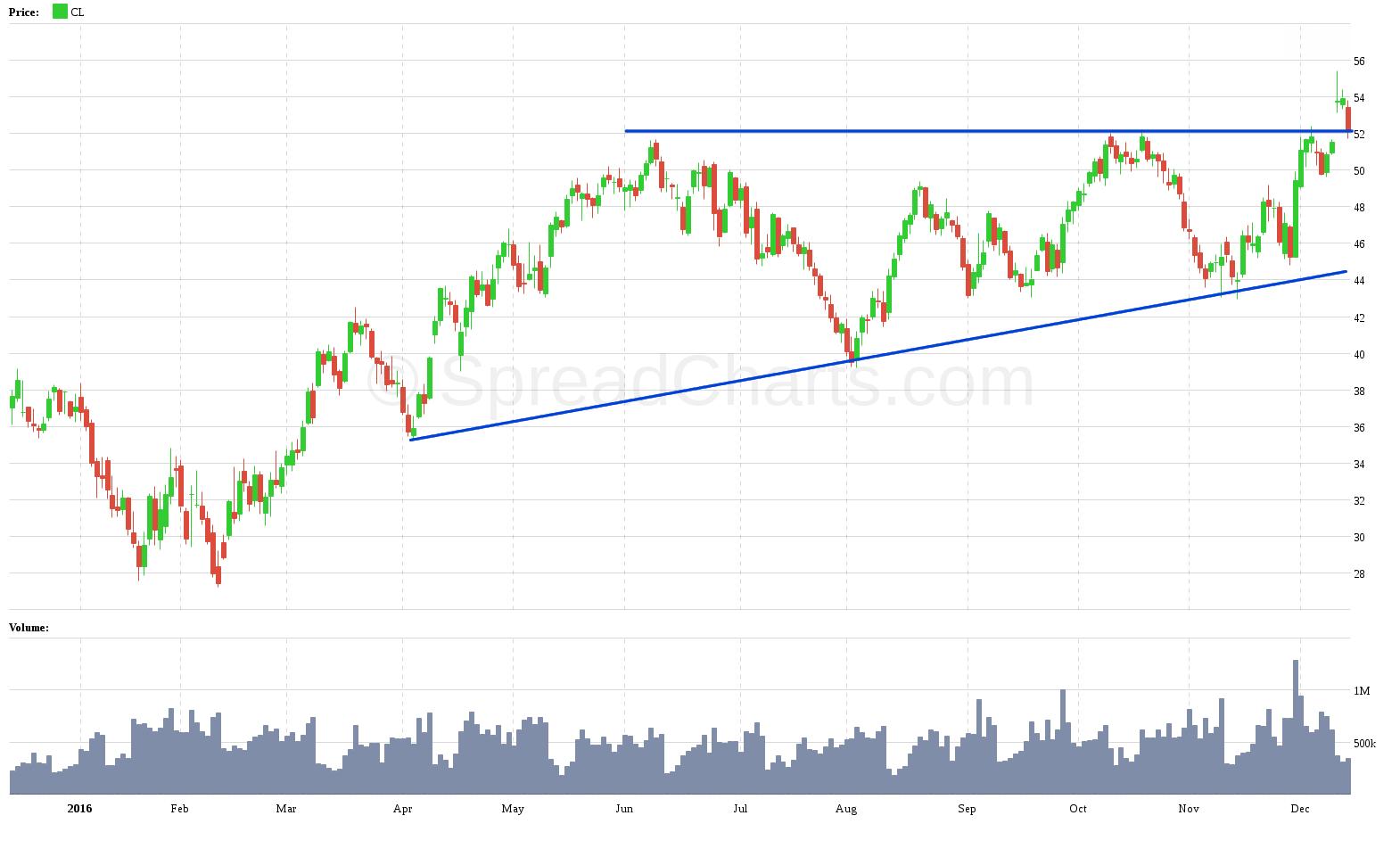 Cena ropy rok